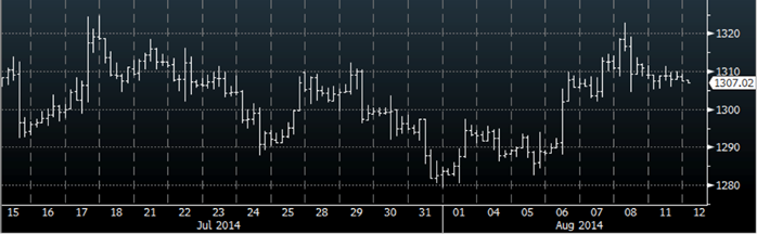 gold prices bloomberg august 2014