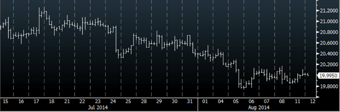 silver prices chart bloomberg august 2014